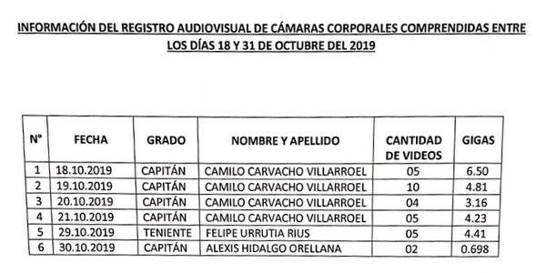 INFORMACIÓN DEL REGISTRO AUDIOVISUAL DE CÁMARAS CORPORALES, CARABINEROS DE CHILE